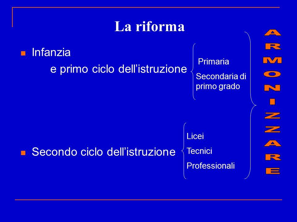La riforma Infanzia e primo ciclo dell'istruzione Secondo ciclo dell'istruzione Primaria Secondaria di primo grado Licei Tecnici Professionali