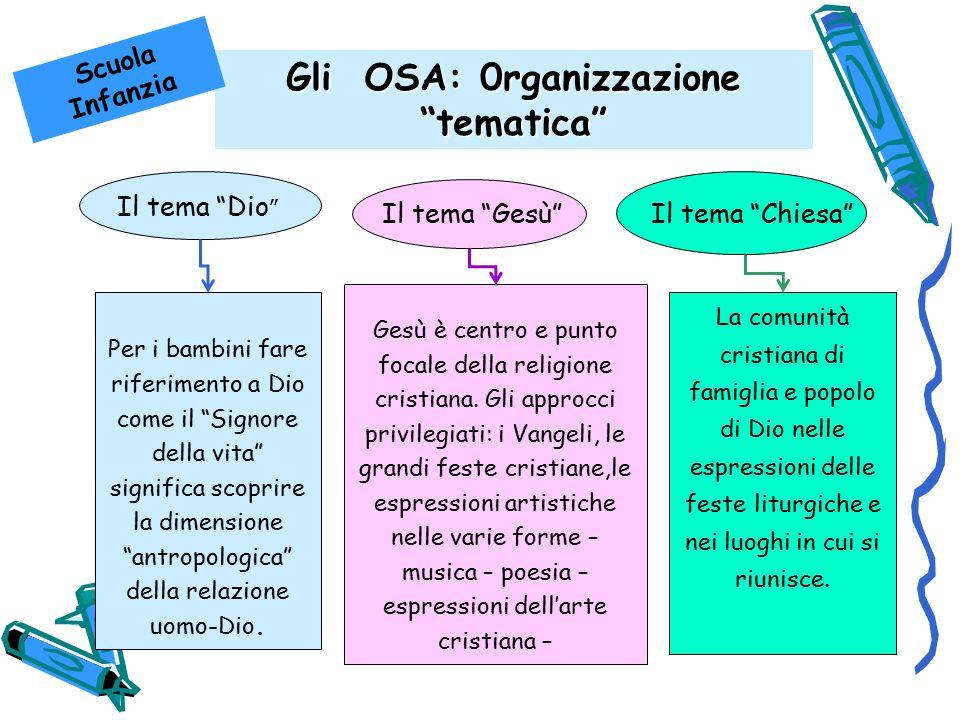 Gli OSA: 0rganizzazione tematica Il tema Dio Per i bambini fare riferimento a Dio come il Signore della vita significa scoprire la dimensione antropologica della relazione uomo-Dio.