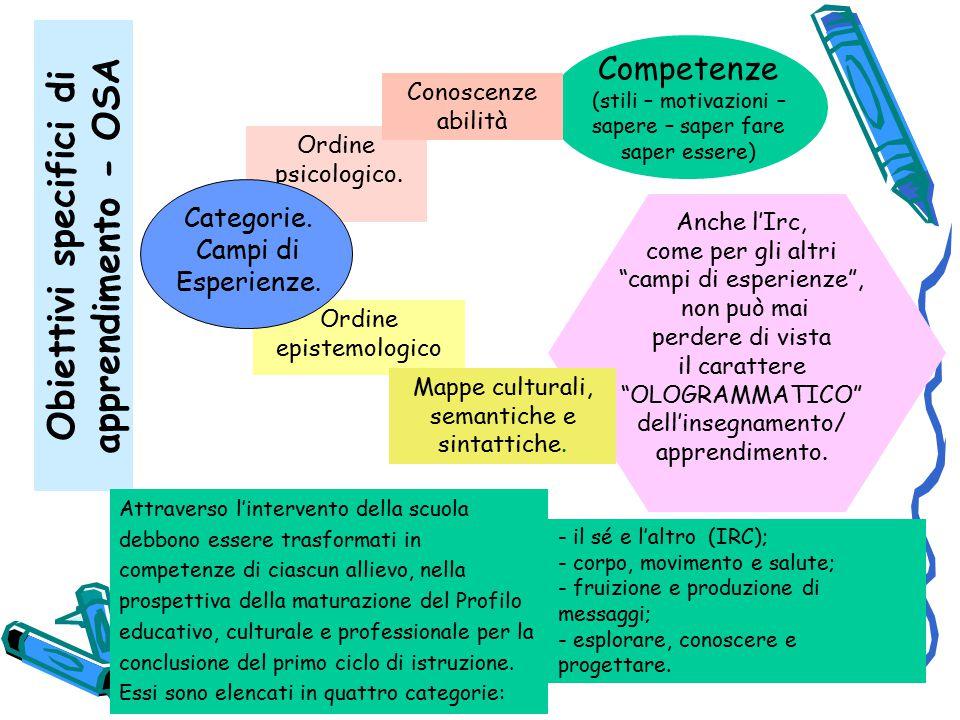 Ordine epistemologico Ordine psicologico.