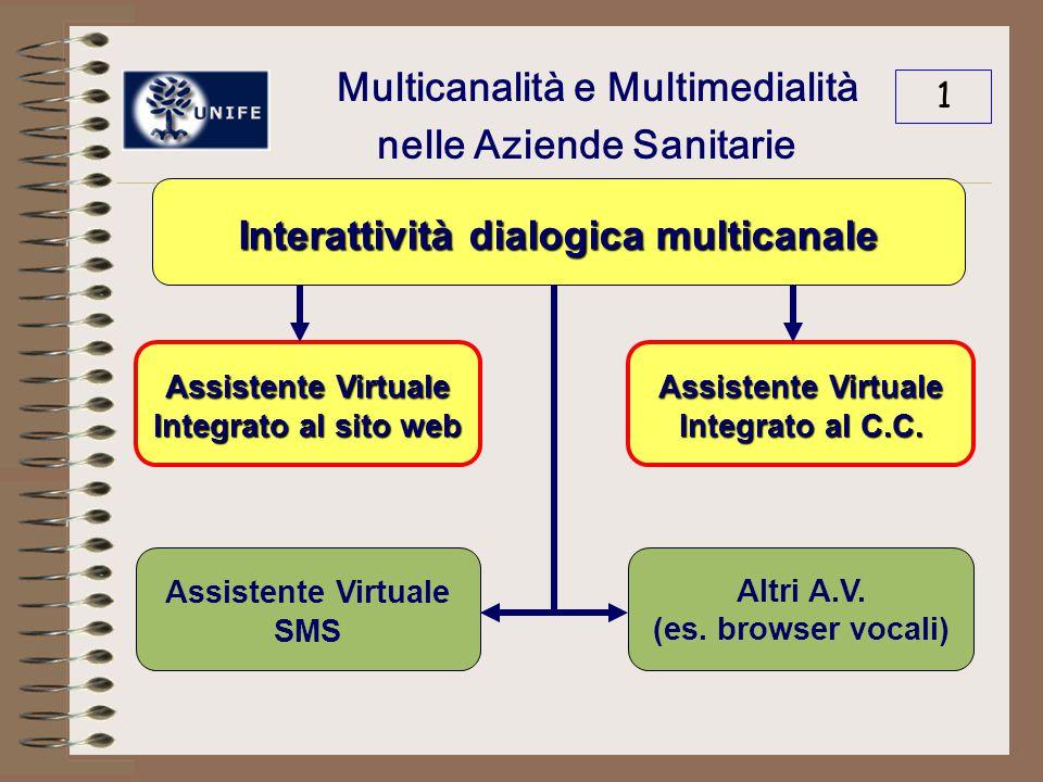 Multicanalità e Multimedialità nelle Aziende Sanitarie 1 Interattività dialogica multicanale Assistente Virtuale Integrato al sito web Assistente Virtuale Integrato al C.C.