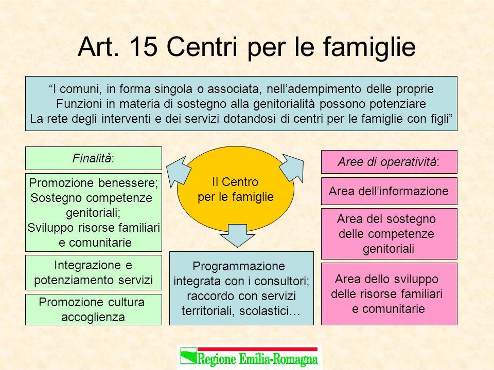 """Art. 15 Centri per le famiglie """"I comuni, in forma singola o associata, nell'adempimento delle proprie Funzioni in materia di sostegno alla genitorial"""
