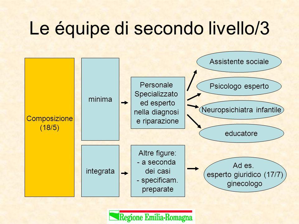 Le équipe di secondo livello/3 Composizione (18/5) minima Assistente sociale integrata Psicologo esperto Neuropsichiatra infantile educatore Ad es.