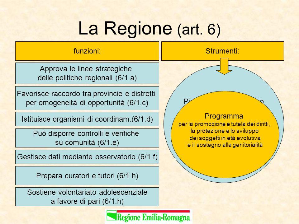 La Regione (art.