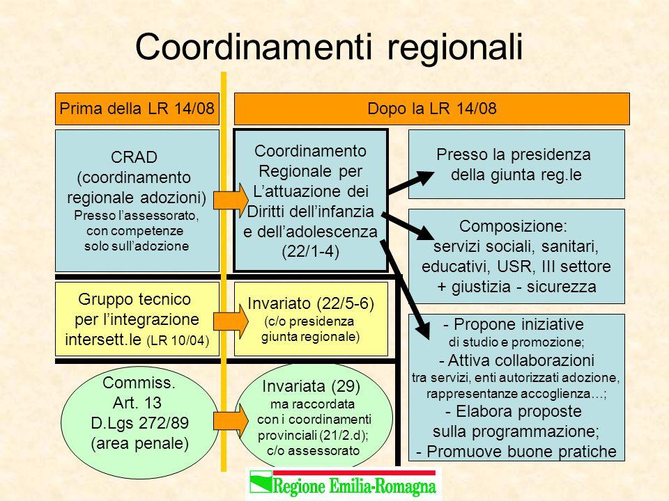 Coordinamenti regionali Prima della LR 14/08Dopo la LR 14/08 CRAD (coordinamento regionale adozioni) Presso l'assessorato, con competenze solo sull'adozione Coordinamento Regionale per L'attuazione dei Diritti dell'infanzia e dell'adolescenza (22/1-4) Gruppo tecnico per l'integrazione intersett.le (LR 10/04) Commiss.