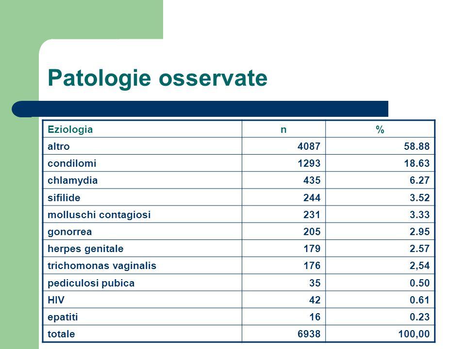 Patologie osservate Eziologia n% altro 408758.88 condilomi 129318.63 chlamydia 4356.27 sifilide 2443.52 molluschi contagiosi 2313.33 gonorrea 2052.95
