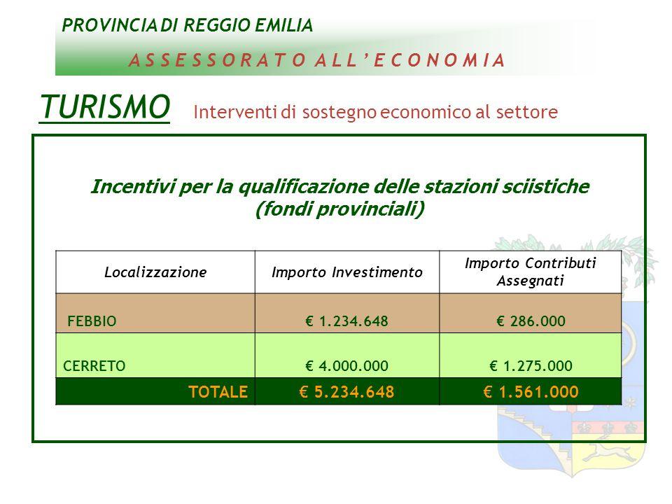 PROVINCIA DI REGGIO EMILIA A S S E S S O R A T O A L L ' E C O N O M I A TURISMO Interventi di sostegno economico al settore Incentivi per la qualificazione delle stazioni sciistiche (fondi provinciali) LocalizzazioneImporto Investimento Importo Contributi Assegnati FEBBIO€ 1.234.648€ 286.000 CERRETO€ 4.000.000€ 1.275.000 TOTALE€ 5.234.648€ 1.561.000