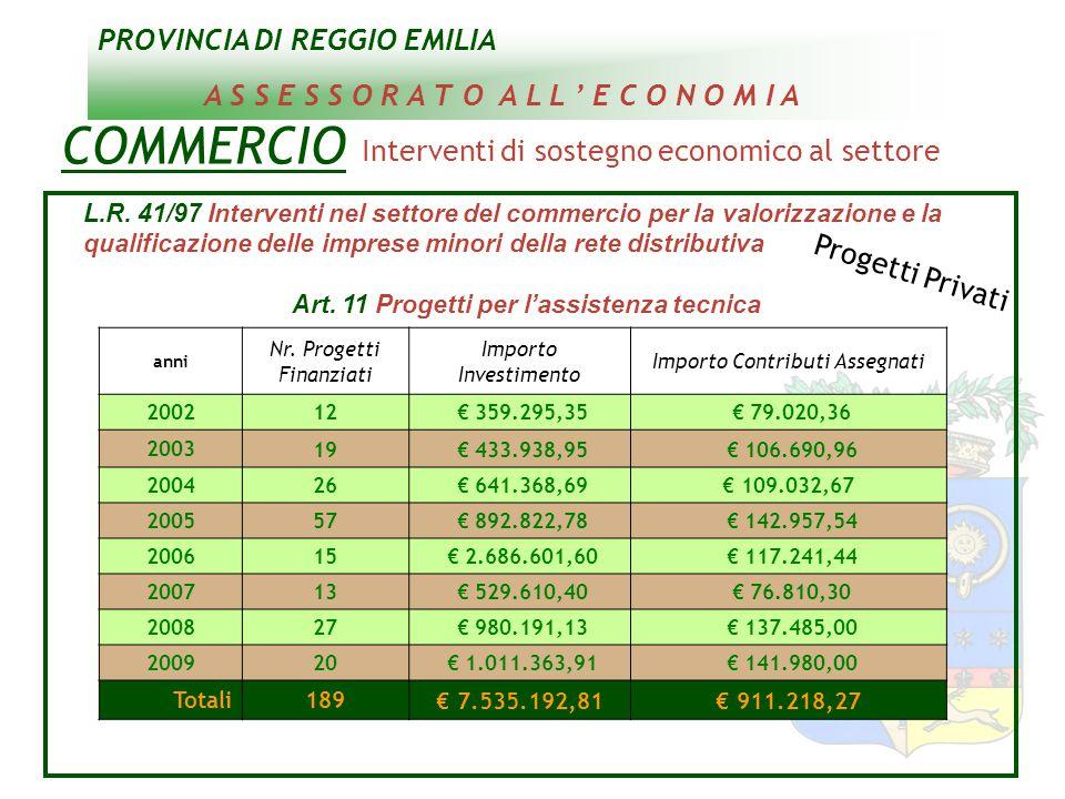 PROVINCIA DI REGGIO EMILIA A S S E S S O R A T O A L L ' E C O N O M I A COMMERCIO Interventi di sostegno economico al settore L.R.