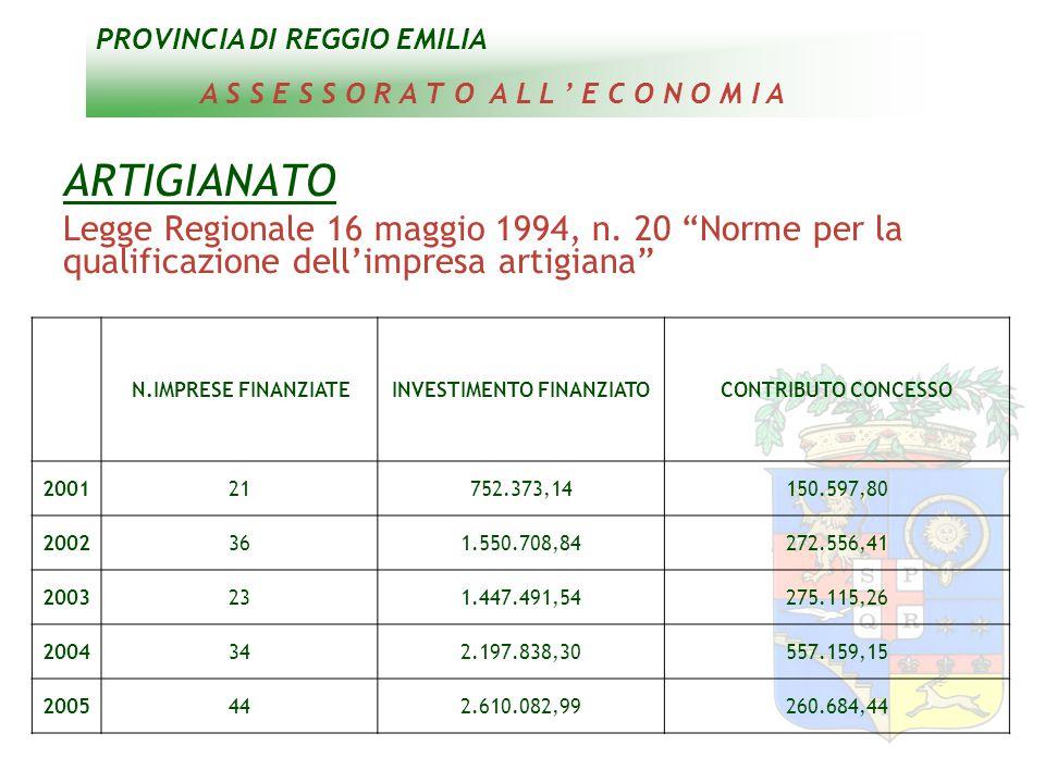 PROVINCIA DI REGGIO EMILIA A S S E S S O R A T O A L L ' E C O N O M I A ARTIGIANATO Legge Regionale 16 maggio 1994, n.