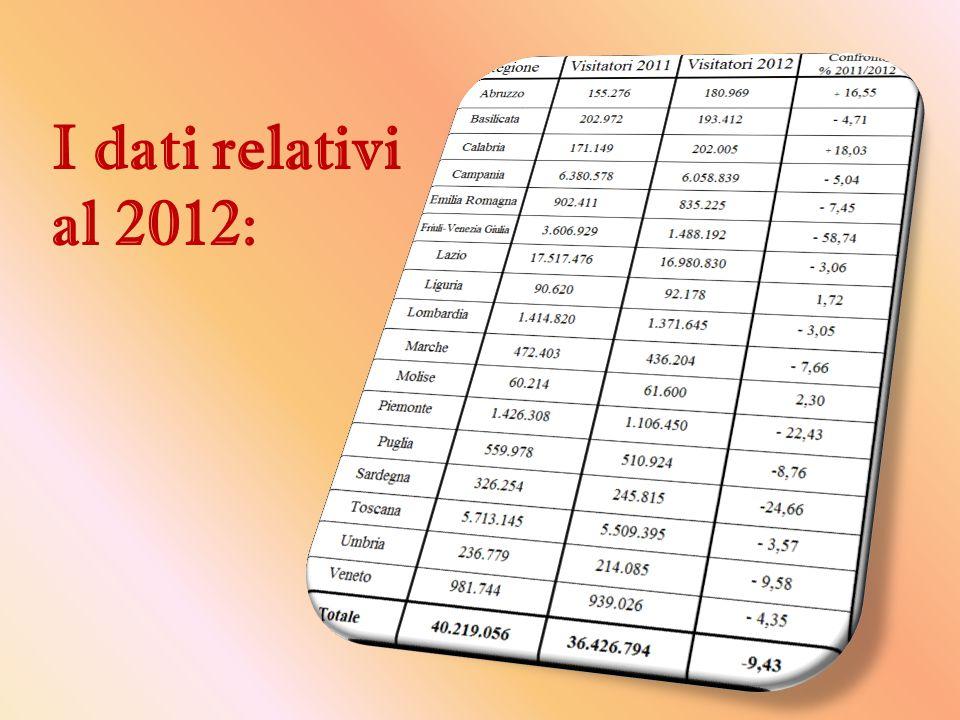 I dati relativi al 2012: