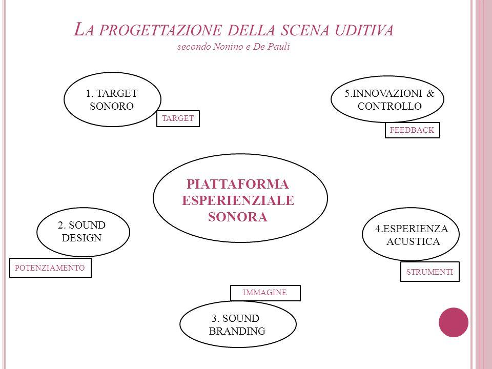L A PROGETTAZIONE DELLA SCENA UDITIVA secondo Nonino e De Pauli PIATTAFORMA ESPERIENZIALE SONORA 1. TARGET SONORO TARGET 4.ESPERIENZA ACUSTICA STRUMEN