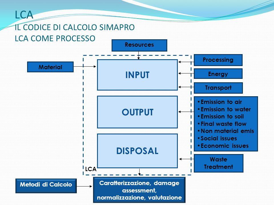 LCA IL CODICE DI CALCOLO SIMAPRO LCA COME PROCESSO Material Metodi di Calcolo Transport Energy Processing INPUT OUTPUT DISPOSAL Emission to air Emission to water Emission to soil Final waste flow Non material emis Social issues Economic issues Caratterizzazione, damage assessment, normalizzazione, valutazione Resources Waste Treatment LCA