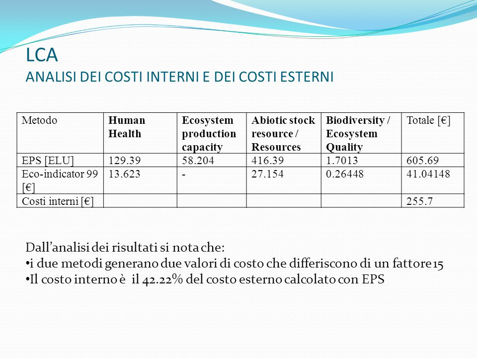 LCA ANALISI DEI COSTI INTERNI E DEI COSTI ESTERNI MetodoHuman Health Ecosystem production capacity Abiotic stock resource / Resources Biodiversity / Ecosystem Quality Totale [€] EPS [ELU]129.3958.204416.391.7013605.69 Eco-indicator 99 [€] 13.623-27.1540.2644841.04148 Costi interni [€]255.7 Dall'analisi dei risultati si nota che: i due metodi generano due valori di costo che differiscono di un fattore 15 Il costo interno è il 42.22% del costo esterno calcolato con EPS