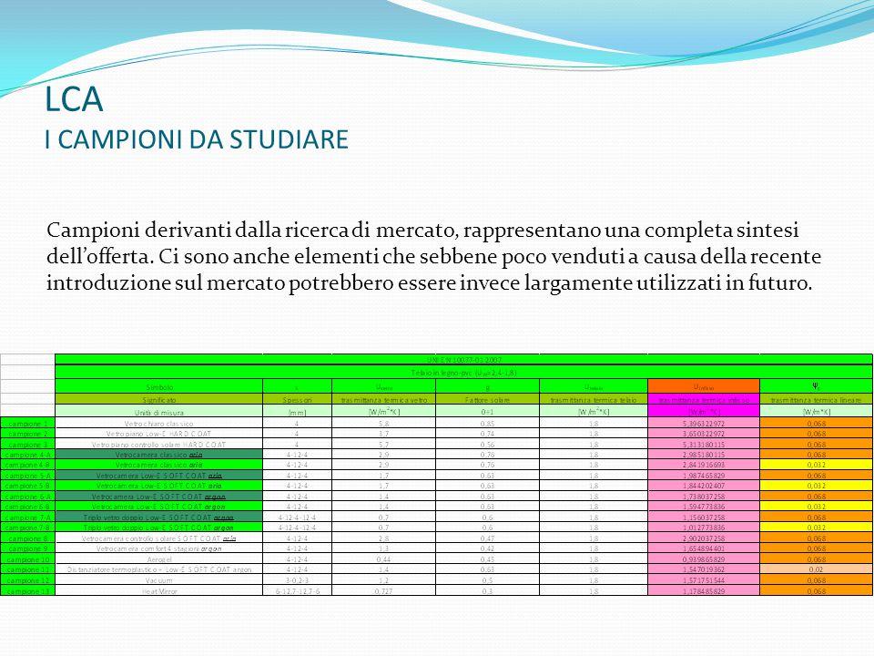 LCA ANALISI DI SENSIBILITÀ (8) OPERAZIONE DA EFFETTUARE SUL VETRO DOPO 15 ANNI (SOSTITUZIONE O RIGENERAZIONE) Confronto eseguito con Impact 2002.