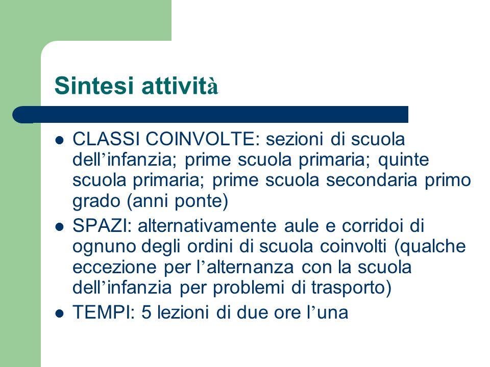 Sintesi attivit à CLASSI COINVOLTE: sezioni di scuola dell ' infanzia; prime scuola primaria; quinte scuola primaria; prime scuola secondaria primo gr