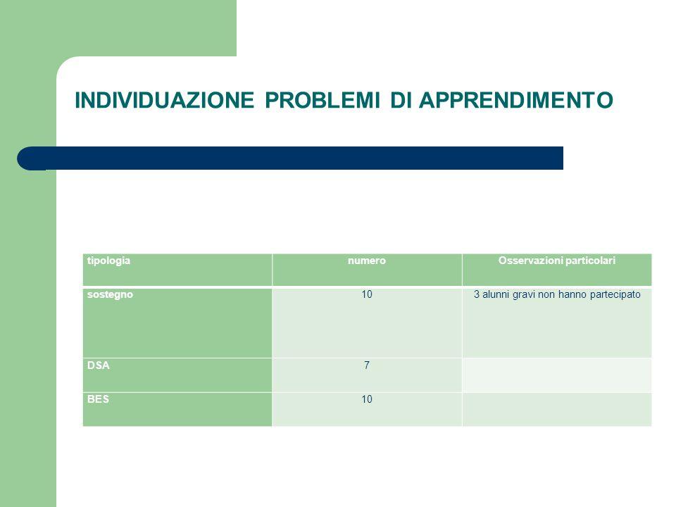 INDIVIDUAZIONE PROBLEMI DI APPRENDIMENTO tipologianumeroOsservazioni particolari sostegno103 alunni gravi non hanno partecipato DSA7 BES10