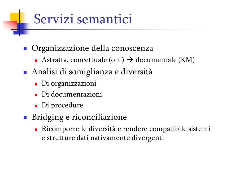 Servizi semantici Organizzazione della conoscenza Astratta, concettuale (ont)  documentale (KM) Analisi di somiglianza e diversità Di organizzazioni