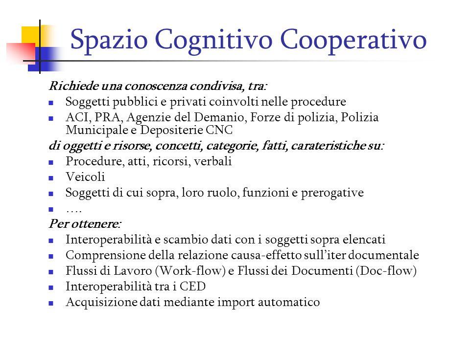 Spazio Cognitivo Cooperativo Richiede una conoscenza condivisa, tra: Soggetti pubblici e privati coinvolti nelle procedure ACI, PRA, Agenzie del Deman