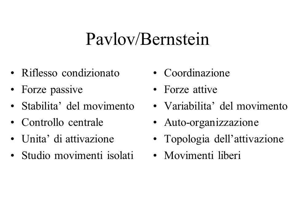 Pavlov/Bernstein Riflesso condizionato Forze passive Stabilita' del movimento Controllo centrale Unita' di attivazione Studio movimenti isolati Coordinazione Forze attive Variabilita' del movimento Auto-organizzazione Topologia dell'attivazione Movimenti liberi
