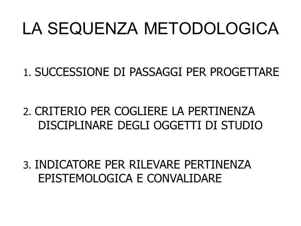 LA SEQUENZA METODOLOGICA 1. SUCCESSIONE DI PASSAGGI PER PROGETTARE 2. CRITERIO PER COGLIERE LA PERTINENZA DISCIPLINARE DEGLI OGGETTI DI STUDIO 3. INDI