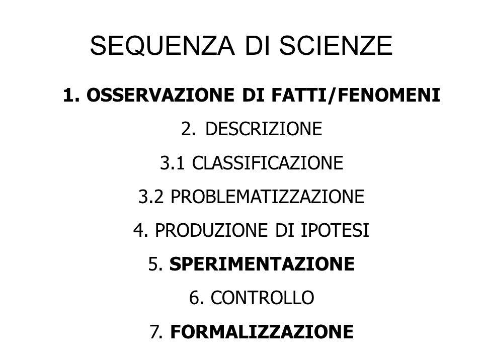 SEQUENZA DI SCIENZE 1.OSSERVAZIONE DI FATTI/FENOMENI 2.DESCRIZIONE 3.1 CLASSIFICAZIONE 3.2 PROBLEMATIZZAZIONE 4. PRODUZIONE DI IPOTESI 5. SPERIMENTAZI