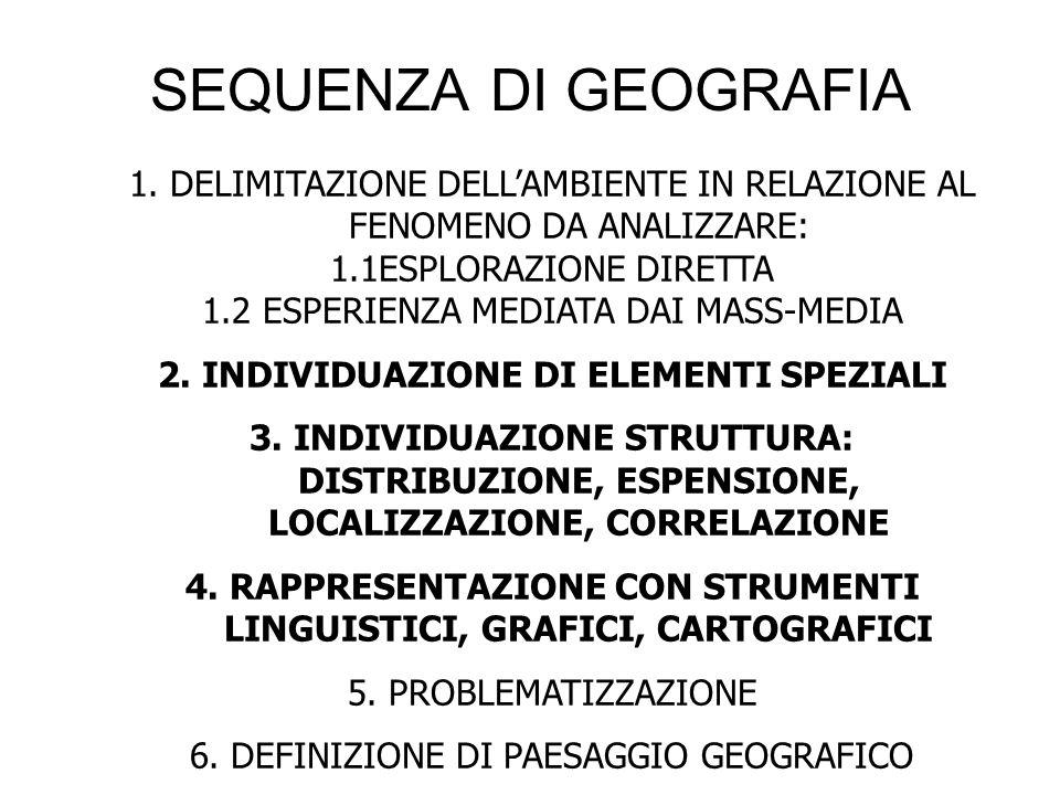 SEQUENZA DI GEOGRAFIA 1. DELIMITAZIONE DELL'AMBIENTE IN RELAZIONE AL FENOMENO DA ANALIZZARE: 1.1ESPLORAZIONE DIRETTA 1.2 ESPERIENZA MEDIATA DAI MASS-M