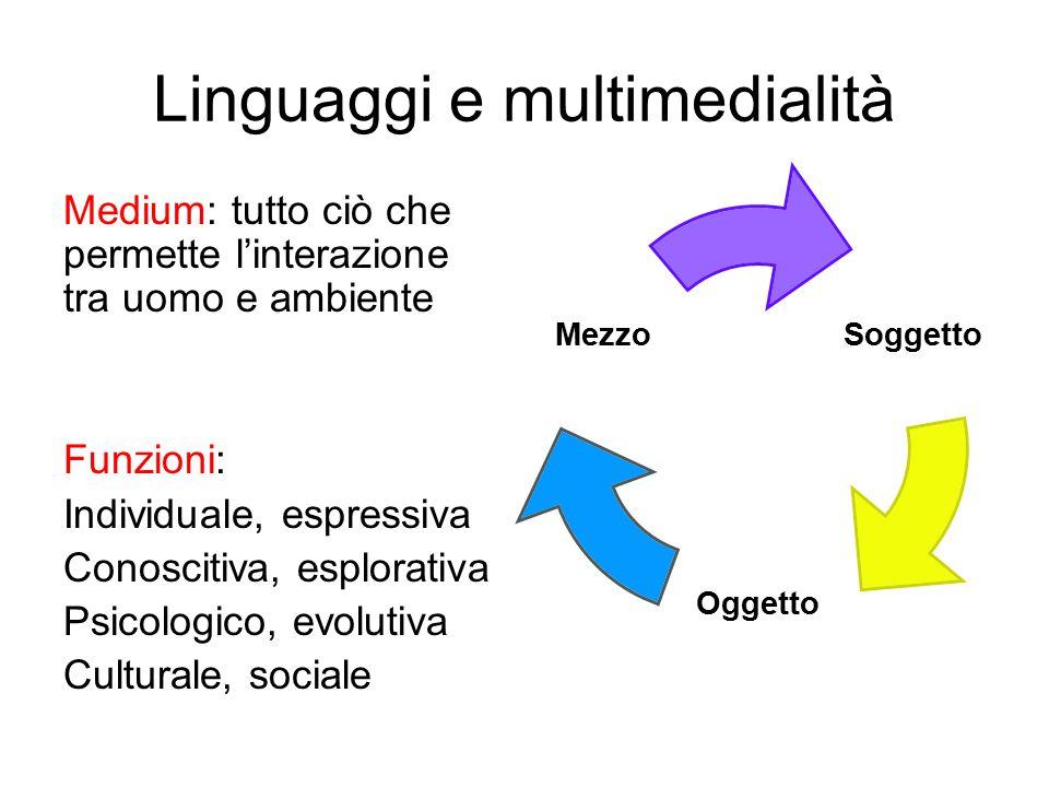 Linguaggi e multimedialità Medium: tutto ciò che permette l'interazione tra uomo e ambiente Funzioni: Individuale, espressiva Conoscitiva, esplorativa Psicologico, evolutiva Culturale, sociale Soggetto Oggetto Mezzo
