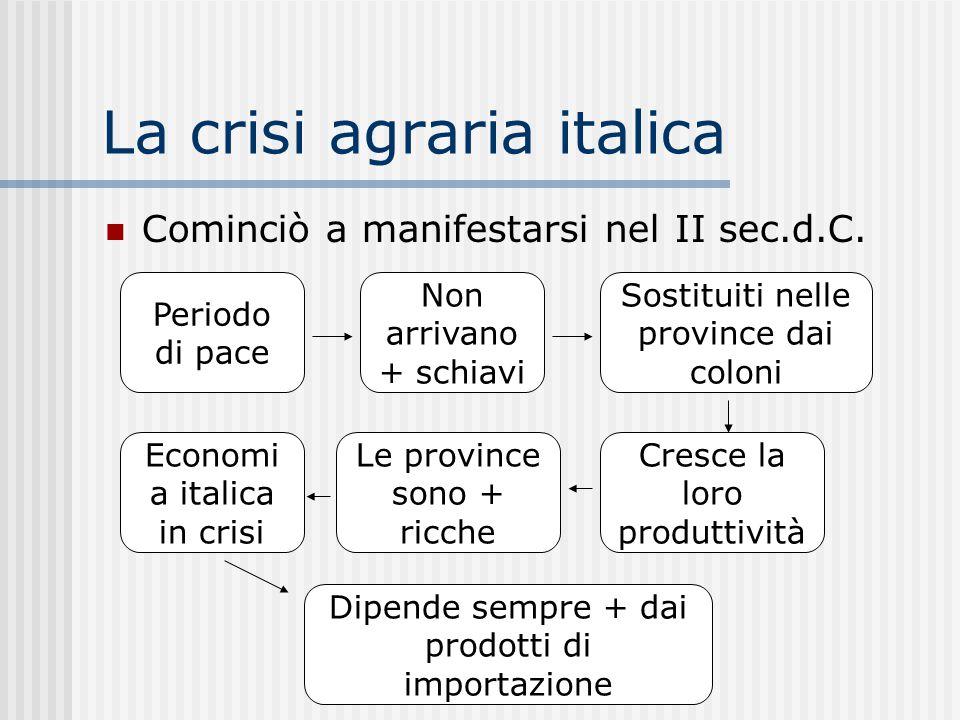 La crisi agraria italica Cominciò a manifestarsi nel II sec.d.C. Periodo di pace Non arrivano + schiavi Sostituiti nelle province dai coloni Cresce la
