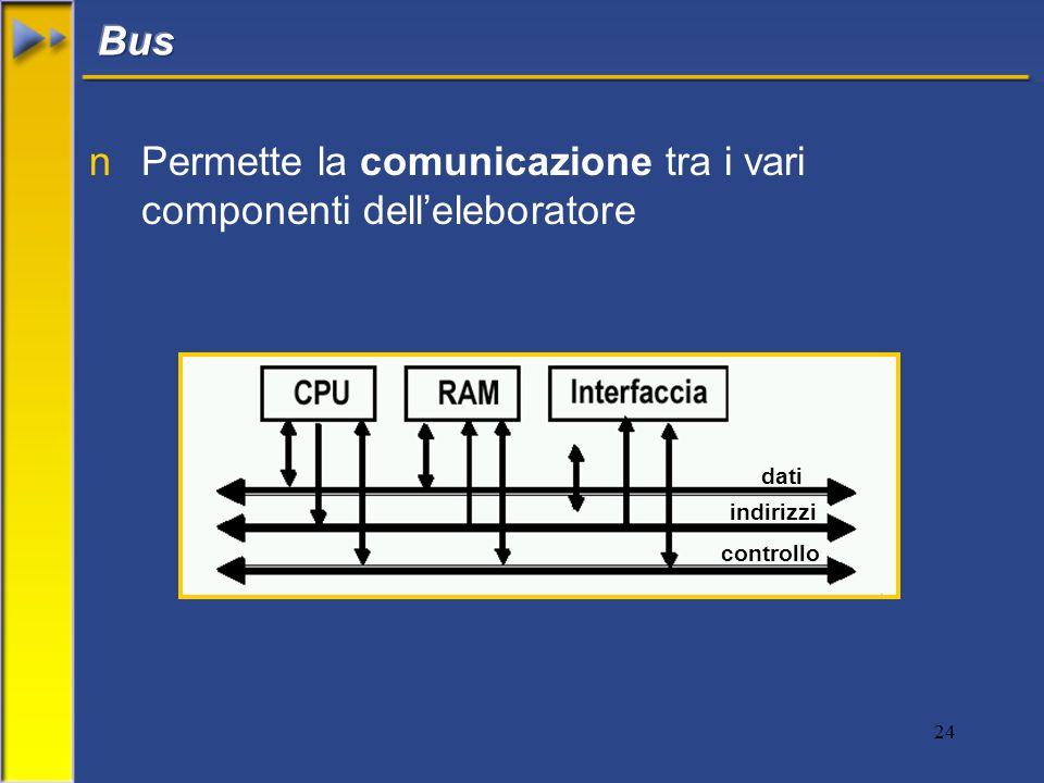 24 nPermette la comunicazione tra i vari componenti dell'eleboratore dati indirizzi controllo