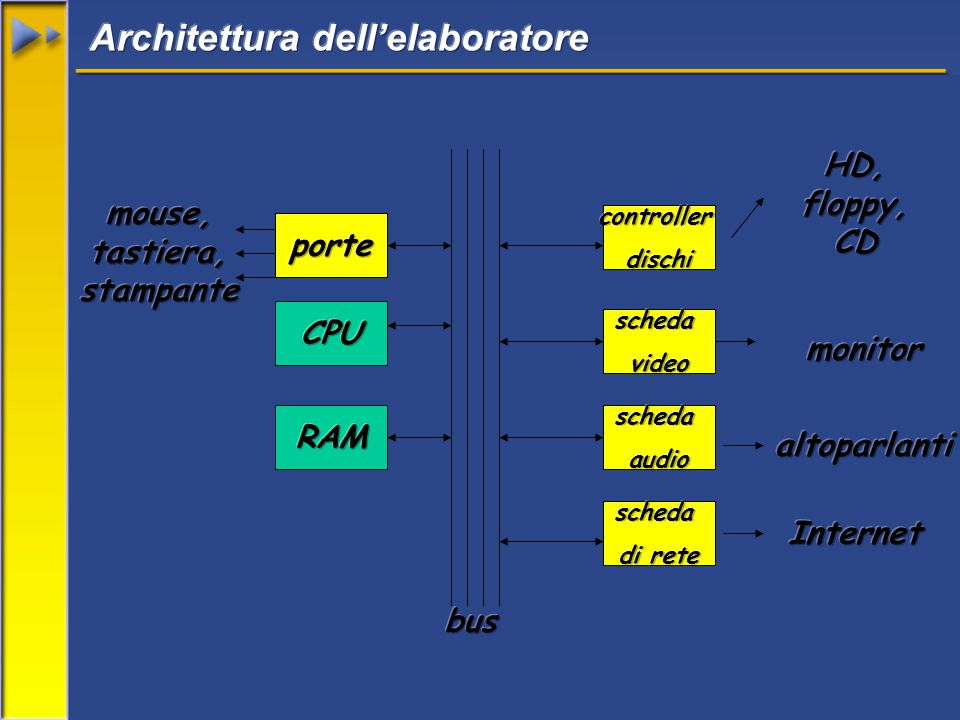 raccoglie in sé tutta la circuiteria elettronica di interfaccia fra i vari componenti principali e fra questi e i bus di espansione e le interfacce verso l esterno.bus 38