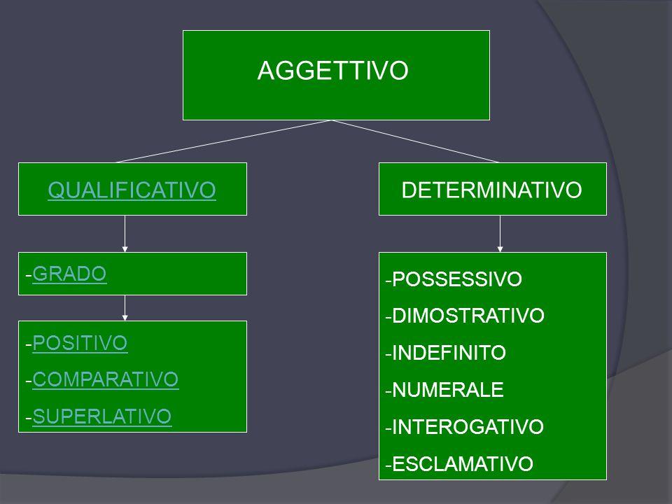 AGGETTIVO QUALIFICATIVODETERMINATIVO -POSSESSIVO -DIMOSTRATIVO -INDEFINITO -NUMERALE -INTEROGATIVO -ESCLAMATIVO -GRADOGRADO -POSITIVOPOSITIVO -COMPARATIVOCOMPARATIVO -SUPERLATIVOSUPERLATIVO