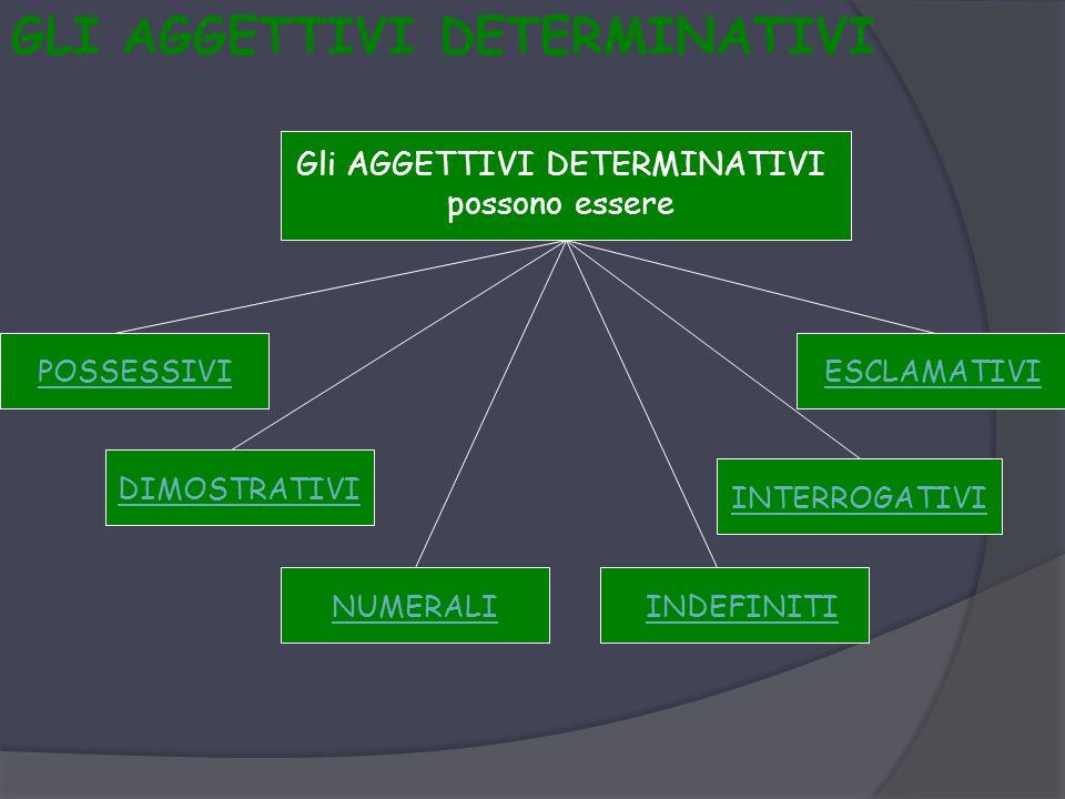 GLI AGGETTIVI DETERMINATIVI Gli AGGETTIVI DETERMINATIVI possono essere POSSESSIVI DIMOSTRATIVI NUMERALIINDEFINITI INTERROGATIVI ESCLAMATIVI