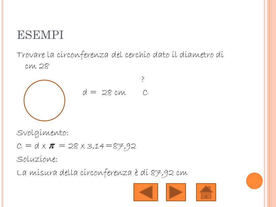 ESEMPI Trovare la circonferenza del cerchio dato il diametro di cm 28 ? d = 28 cm C Svolgimento: C = d x π = 28 x 3,14=87,92 Soluzione: La misura dell