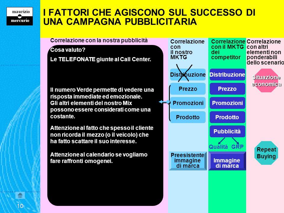 9 maurizio z mercurio 9 Correlazione con la nostra pubblicità Cosa valuto.