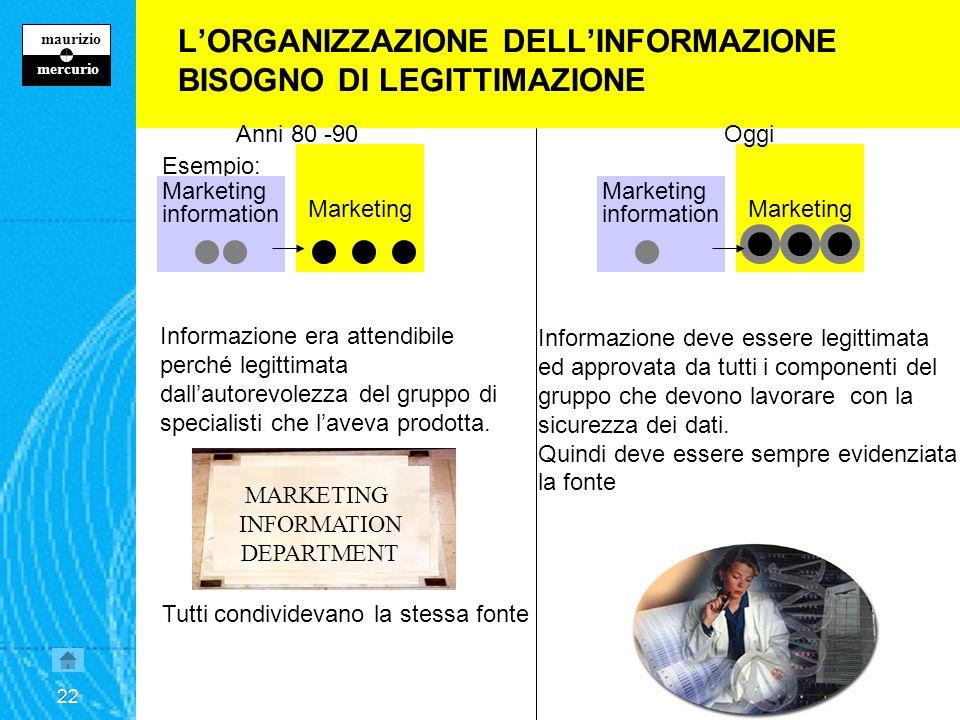 21 maurizio z mercurio 21 Marketing L'ORGANIZZAZIONE DELL'INFORMAZIONE Esempio: Marketing Nell'esercito, per ogni uomo in prima linea ce ne sono 10 nella logistica.