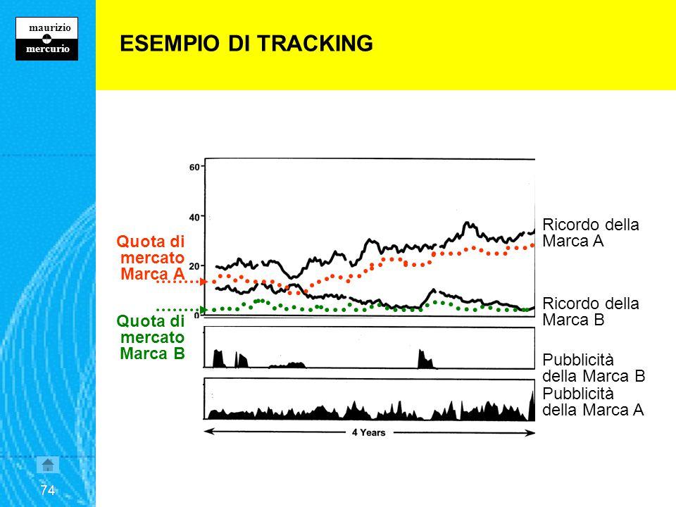 73 maurizio z mercurio 73 OBIETTIVI DI UNA RICERCA CONTINUATIVA - TRACKING Tenta di affrontare il grande tema della complessità del sistema.