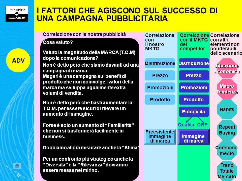 7 maurizio z mercurio 7 Correlazione con la nostra pubblicità Cosa valuto.