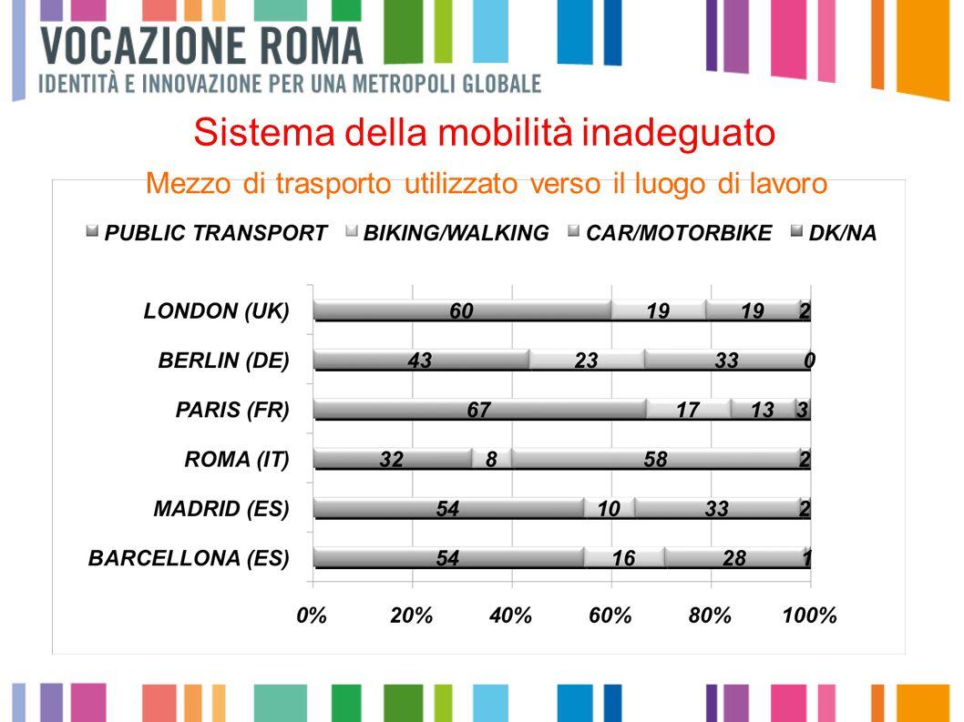 Mezzo di trasporto utilizzato verso il luogo di lavoro Sistema della mobilità inadeguato