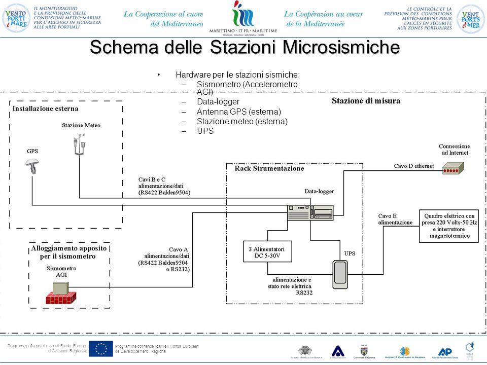 Programa cofinanziato con il Fondo Europeo di Sviluppo Regionale Programme cofinancé par le il Fonds Européen de Devéloppement Régional Schema delle Stazioni Microsismiche Hardware per le stazioni sismiche: –Sismometro (Accelerometro AGI) –Data-logger –Antenna GPS (esterna) –Stazione meteo (esterna) –UPS