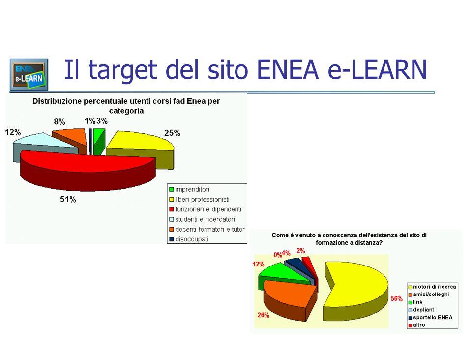 Il target del sito ENEA e-LEARN
