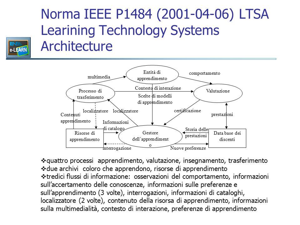 Norma IEEE P1484 (2001-04-06) LTSA Learining Technology Systems Architecture  quattro processi apprendimento, valutazione, insegnamento, trasferimento  due archivi coloro che apprendono, risorse di apprendimento  tredici flussi di informazione: osservazioni del comportamento, informazioni sull'accertamento delle conoscenze, informazioni sulle preferenze e sull'apprendimento (3 volte), interrogazioni, informazioni di cataloghi, localizzatore (2 volte), contenuto della risorsa di apprendimento, informazioni sulla multimedialità, contesto di interazione, preferenze di apprendimento Processo di trasferimento multimedia comportamento certificazione Valutazione Contesto di interazione Scelte di modelli di apprendimento prestazioni Contenuti di apprendimento localizzatore interrogazione Informazioni di catalogo Storia delle prestazioni Nuove preferenze Data base dei discenti Gestore dell'apprendiment o Entità di apprendimento Risorse di apprendimento