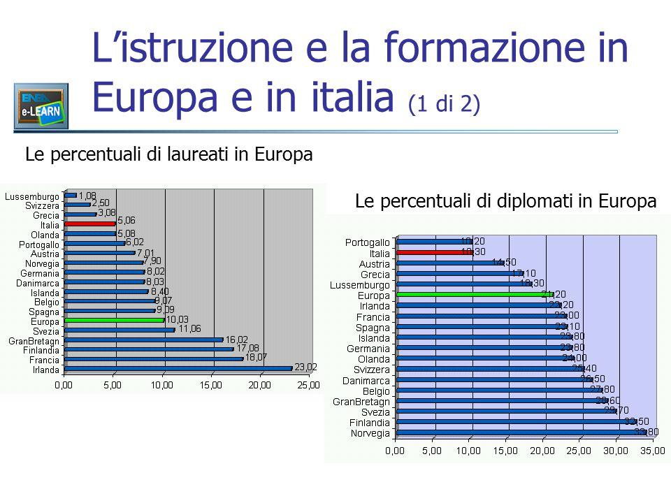 L'istruzione e la formazione in Europa e in italia (1 di 2) Le percentuali di laureati in Europa Le percentuali di diplomati in Europa