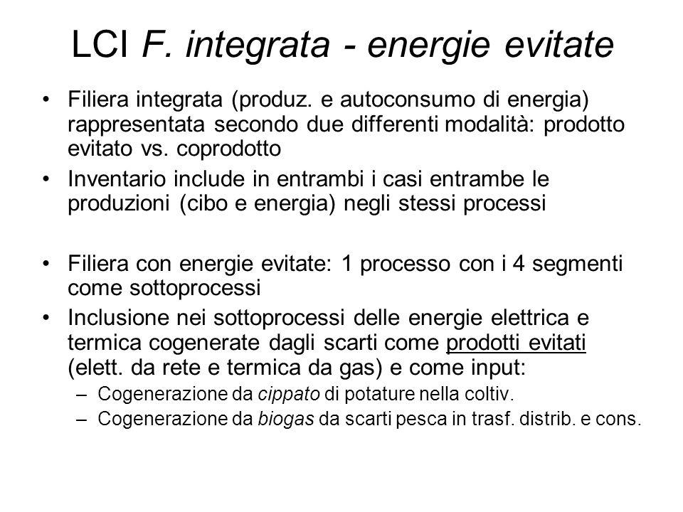 LCI F. integrata - energie evitate Filiera integrata (produz.