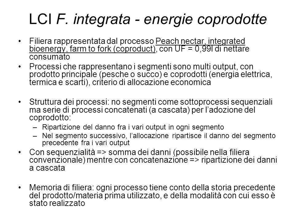 LCI F.