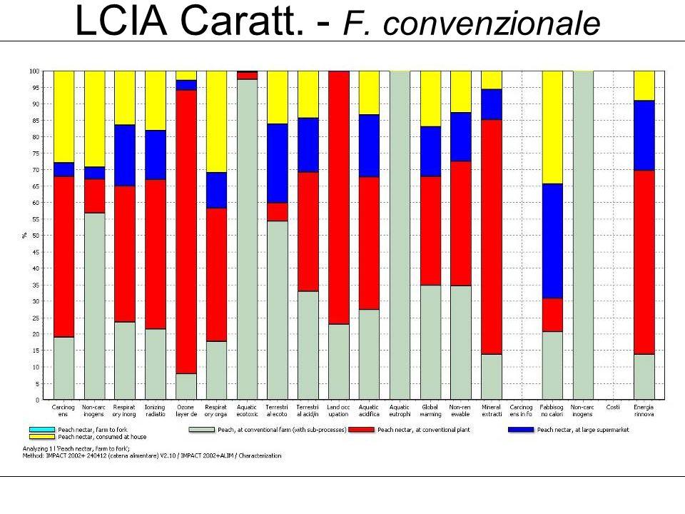 LCIA Caratt. - F. convenzionale