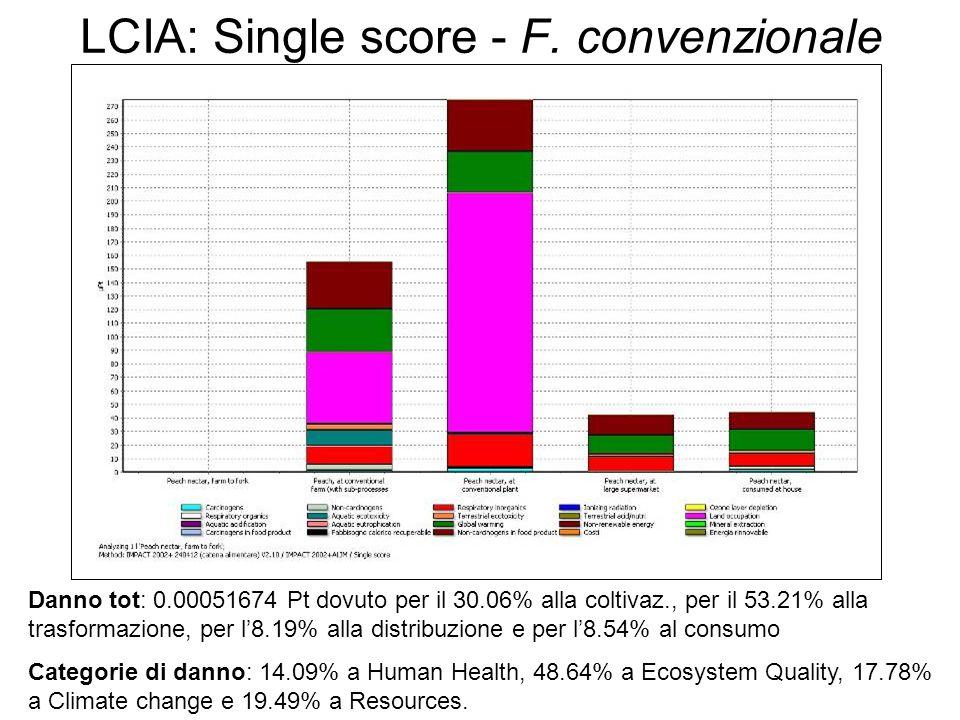 LCIA: Single score - F.