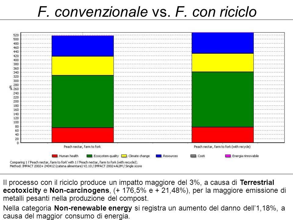 F. convenzionale vs. F.