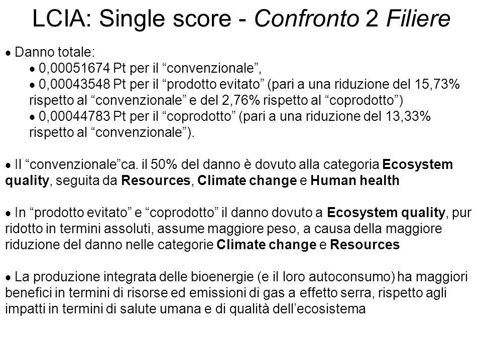  Danno totale:  0,00051674 Pt per il convenzionale ,  0,00043548 Pt per il prodotto evitato (pari a una riduzione del 15,73% rispetto al convenzionale e del 2,76% rispetto al coprodotto )  0,00044783 Pt per il coprodotto (pari a una riduzione del 13,33% rispetto al convenzionale ).