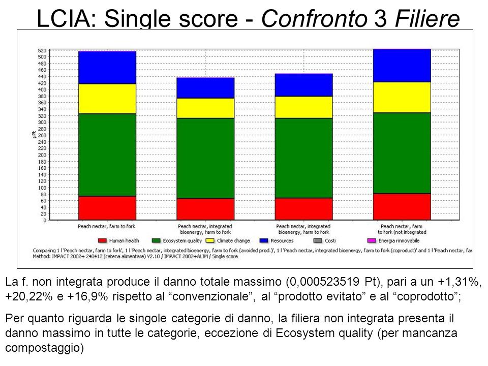 LCIA: Single score - Confronto 3 Filiere La f.