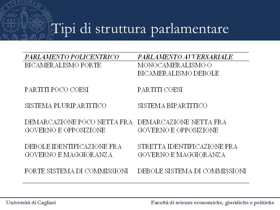 Tipi di struttura parlamentare