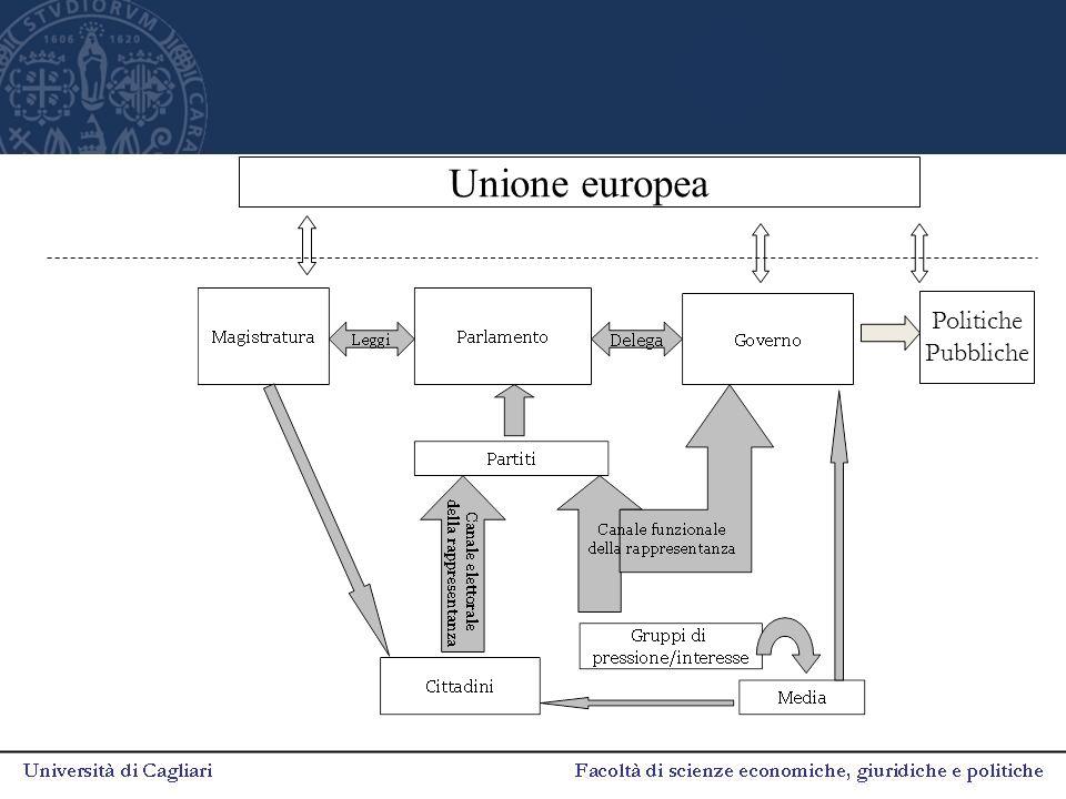 Politiche Pubbliche Unione europea
